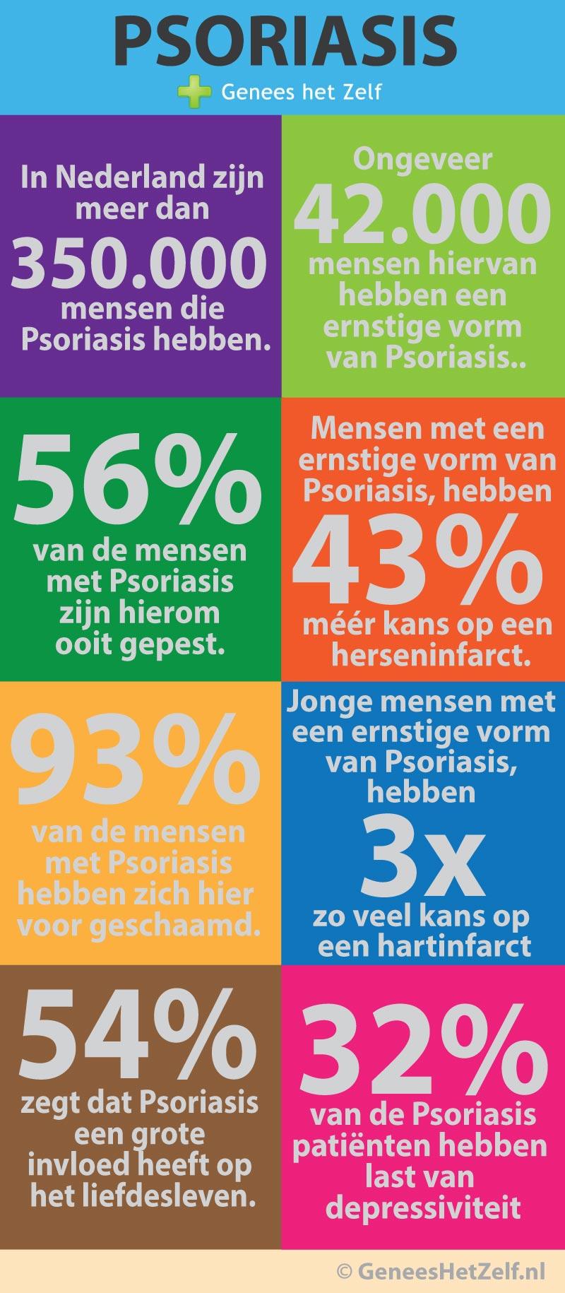 infographic psoriasis - Genees Je Zelf